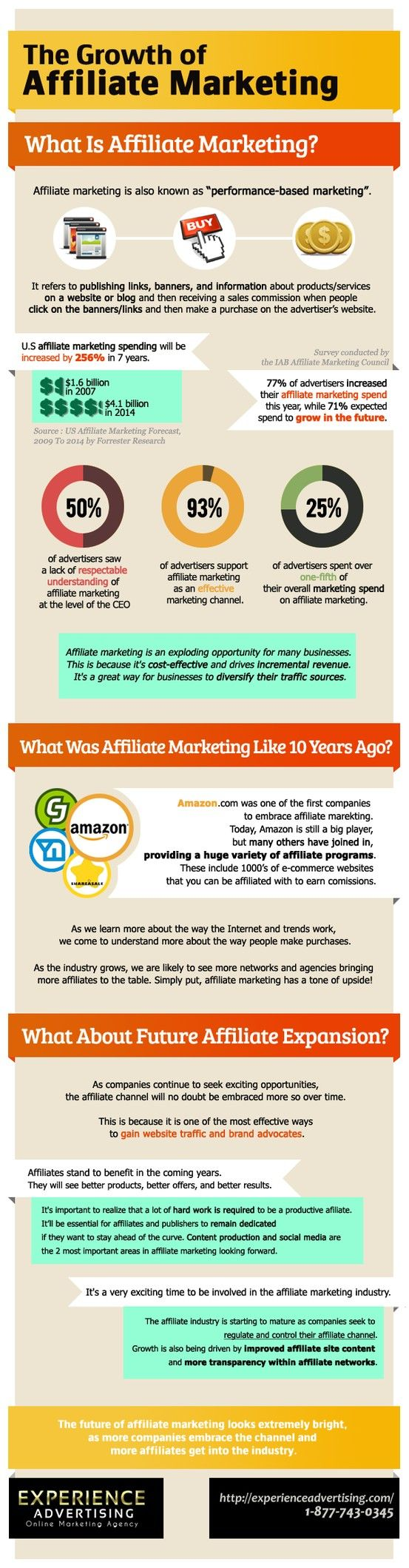 Affiliate Marketing is growing fast